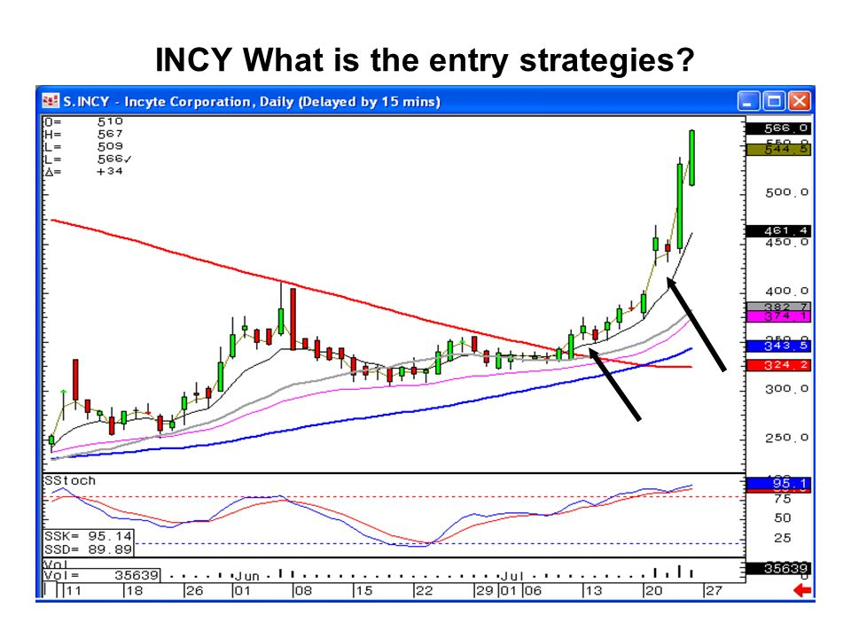 INCY What is the entry strategies