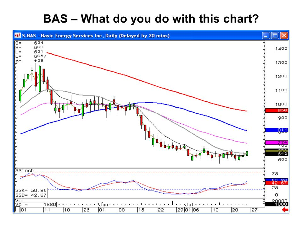 BAS – What do you do with this chart
