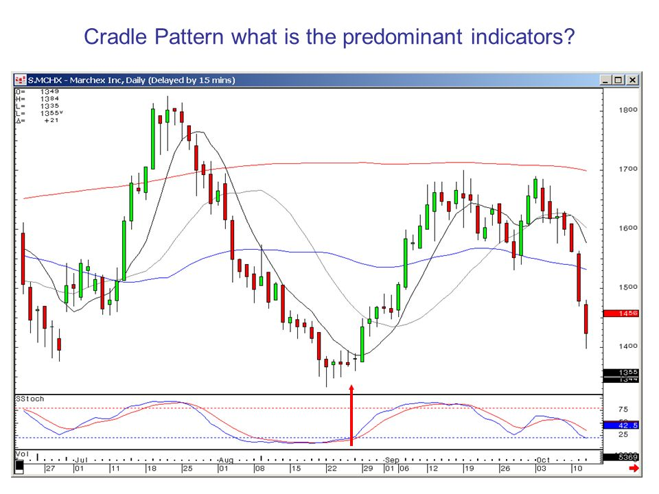 Cradle Pattern what is the predominant indicators