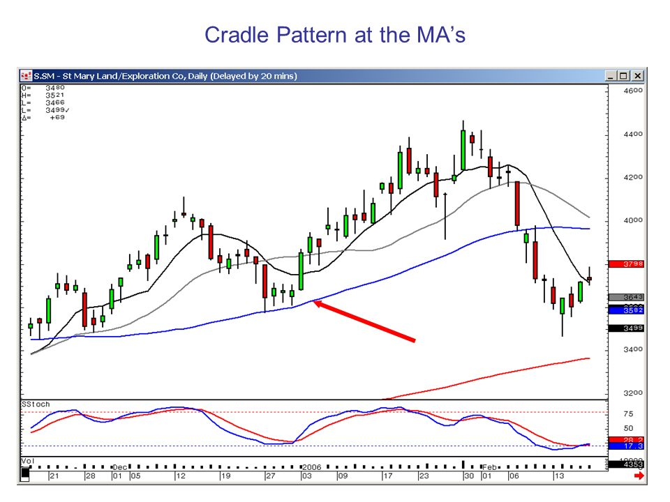 Cradle Pattern at the MA's