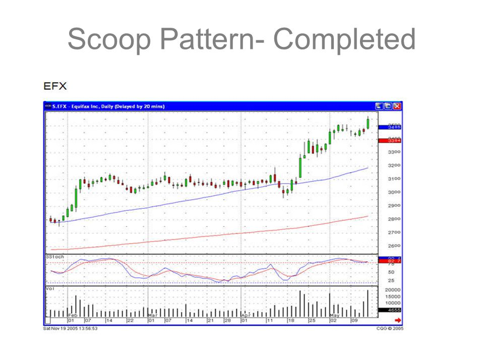 Scoop Pattern- Completed