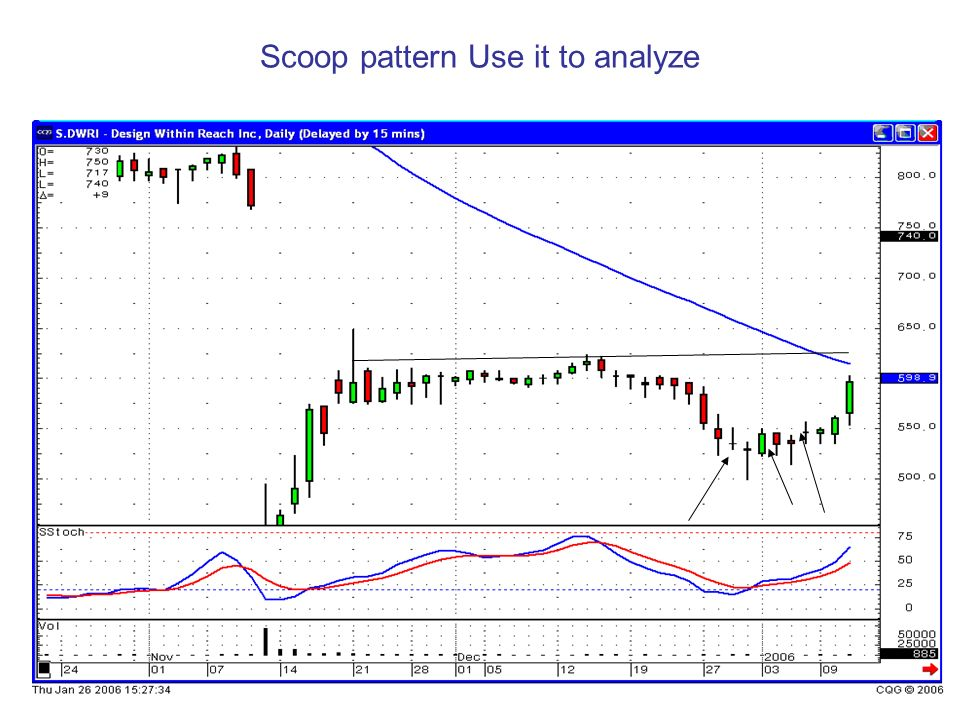 Scoop pattern Use it to analyze