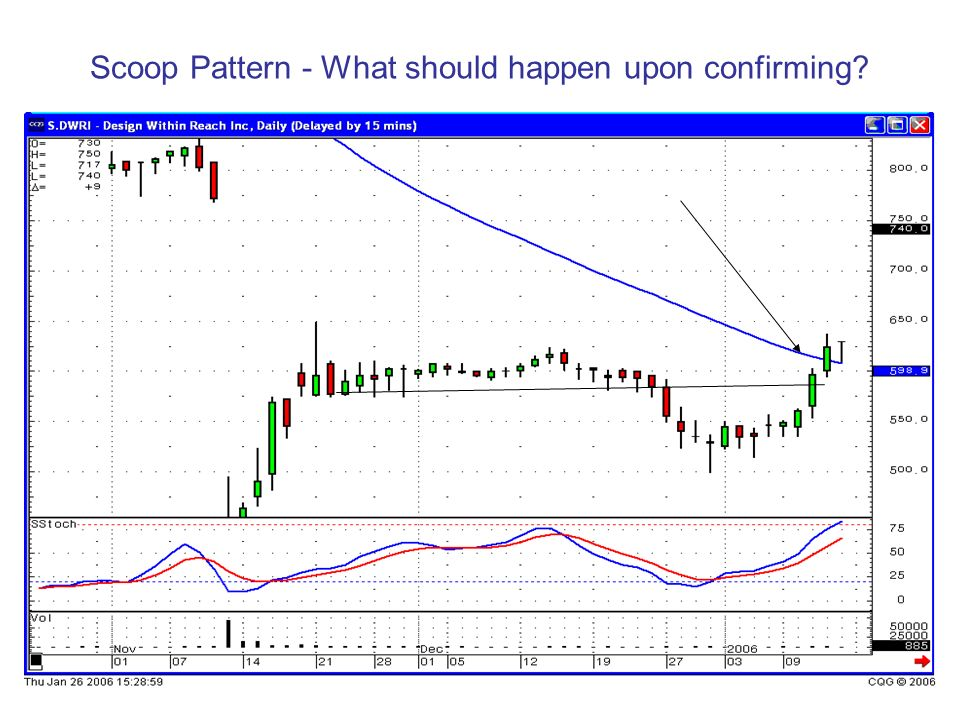 Scoop Pattern - What should happen upon confirming