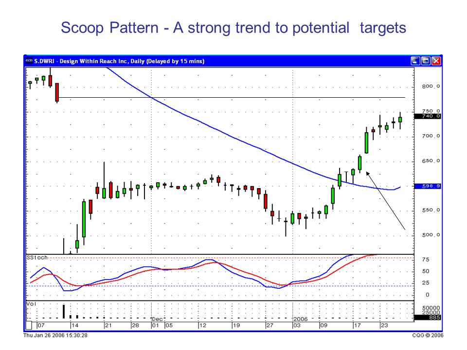 Scoop Pattern - A strong trend to potential targets