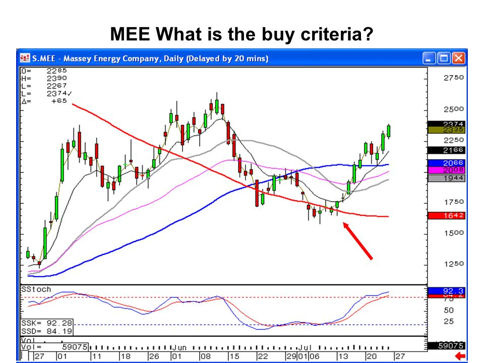 MEE What is the buy criteria