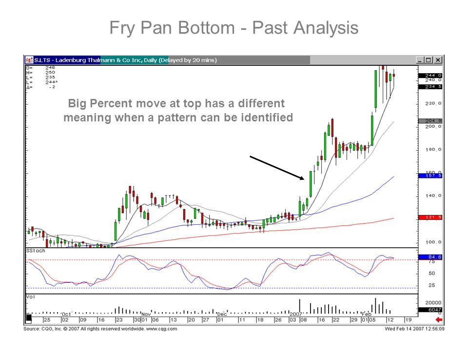 Fry Pan Bottom - Past Analysis