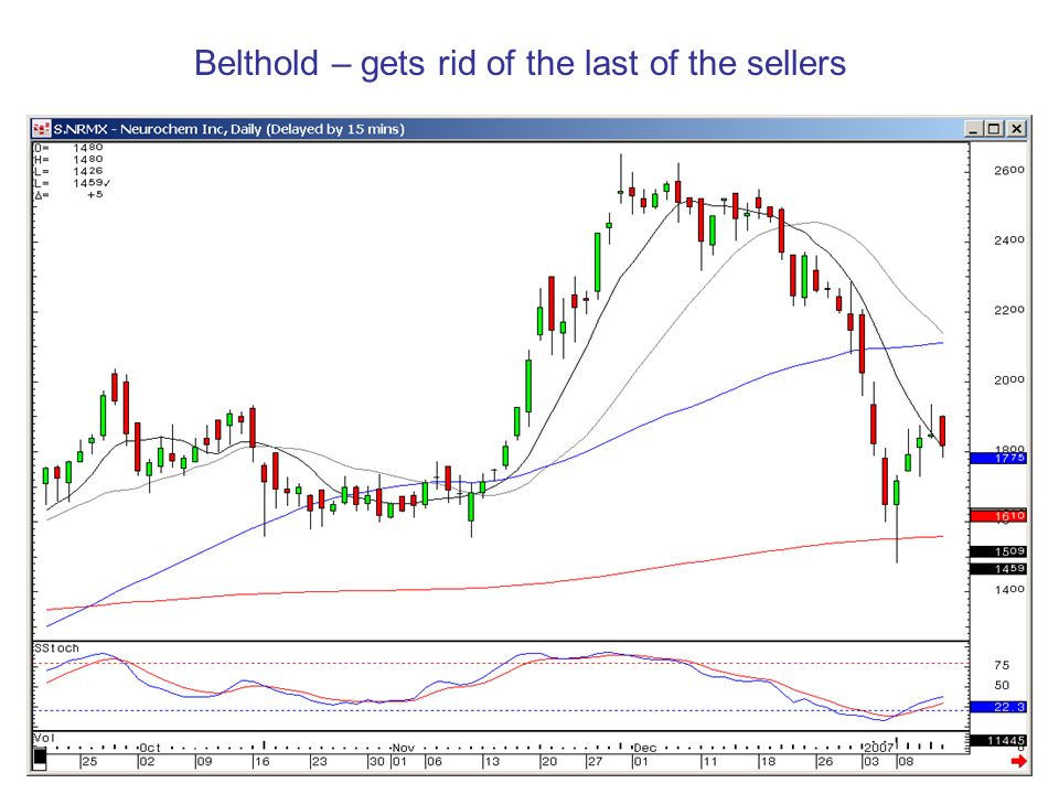 Belthold – gets rid of the last of the sellers