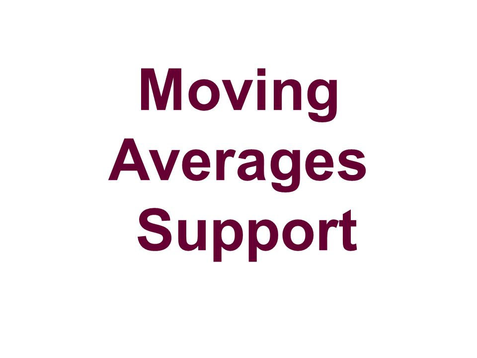 Moving Averages Support