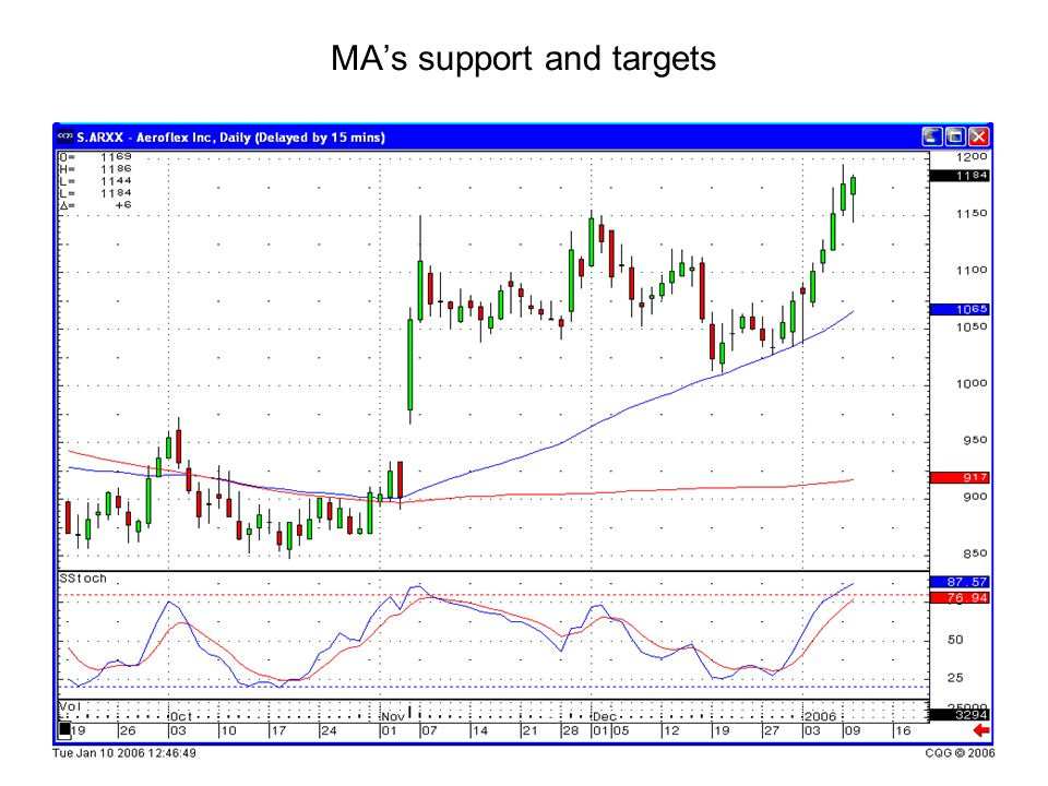 MA's support and targets