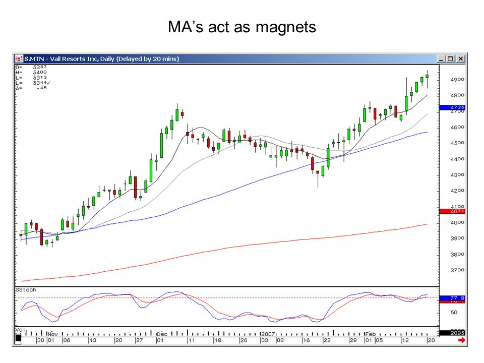 MA's act as magnets