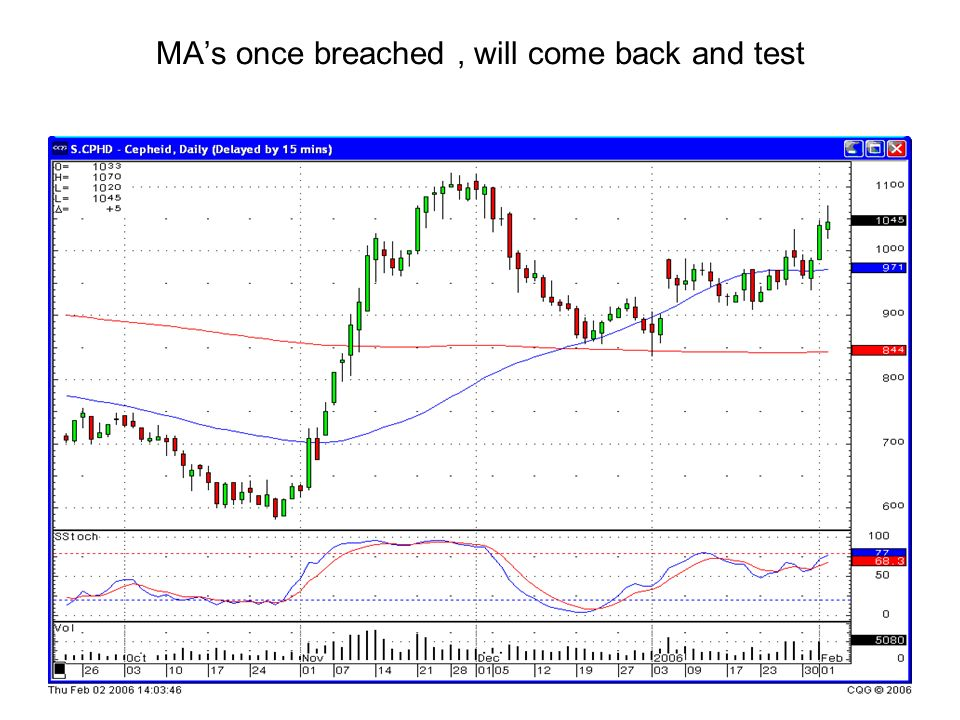 MA's once breached , will come back and test