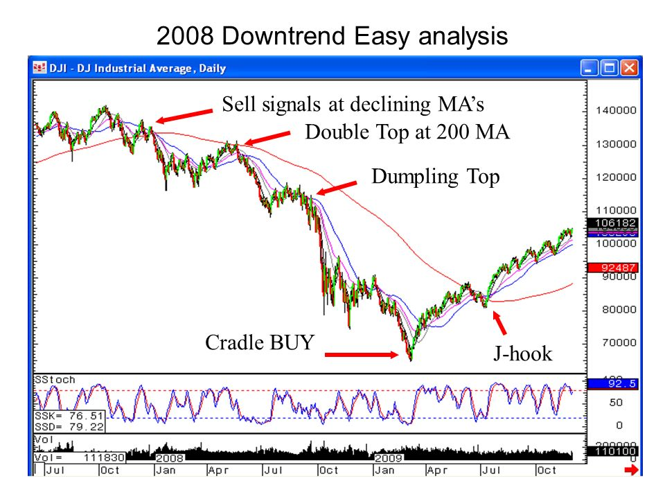 2008 Downtrend Easy analysis