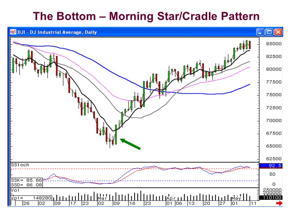 The Bottom – Morning Star/Cradle Pattern