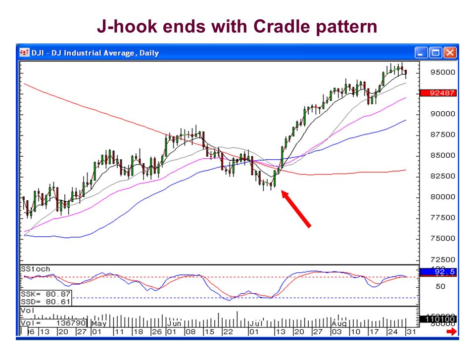 J-hook ends with Cradle pattern