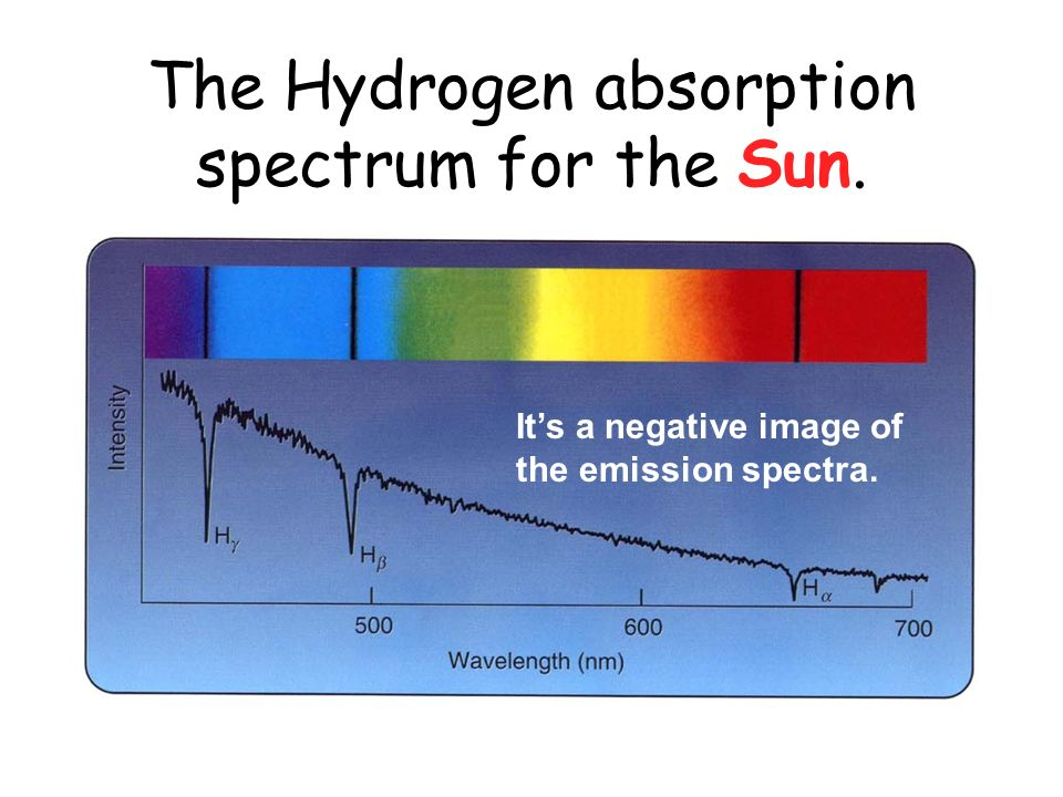 The Hydrogen absorption spectrum for the Sun.