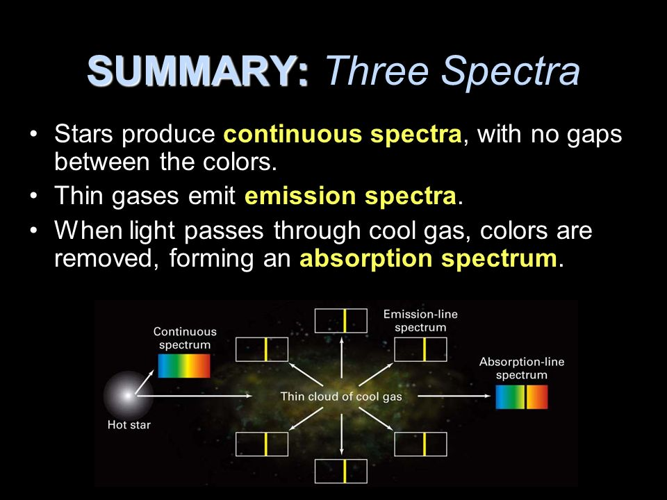 SUMMARY: Three Spectra