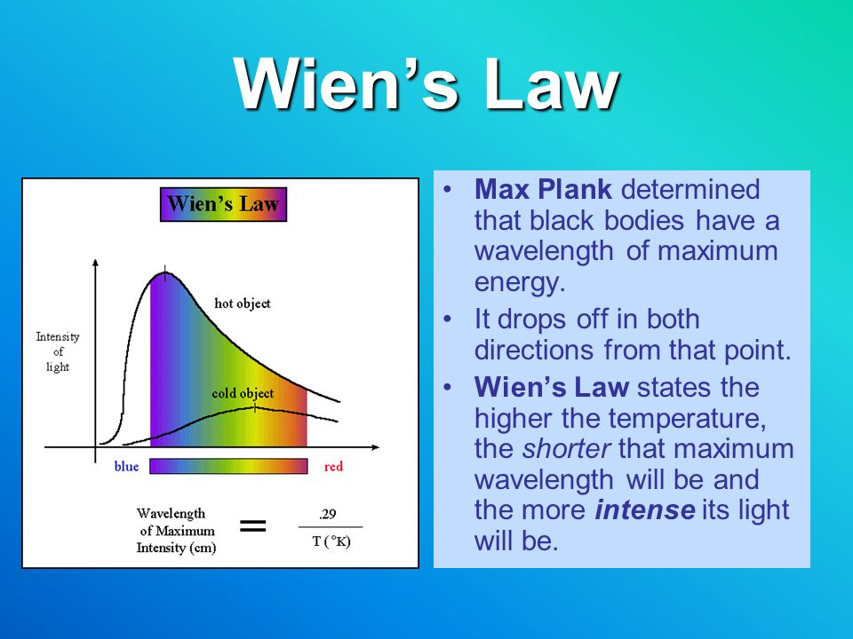 Wien's Law Max Plank determined that black bodies have a wavelength of maximum energy. It drops off in both directions from that point.