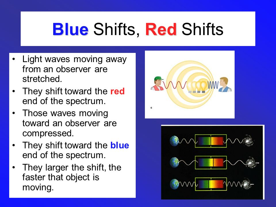Blue Shifts, Red Shifts Light waves moving away from an observer are stretched. They shift toward the red end of the spectrum.