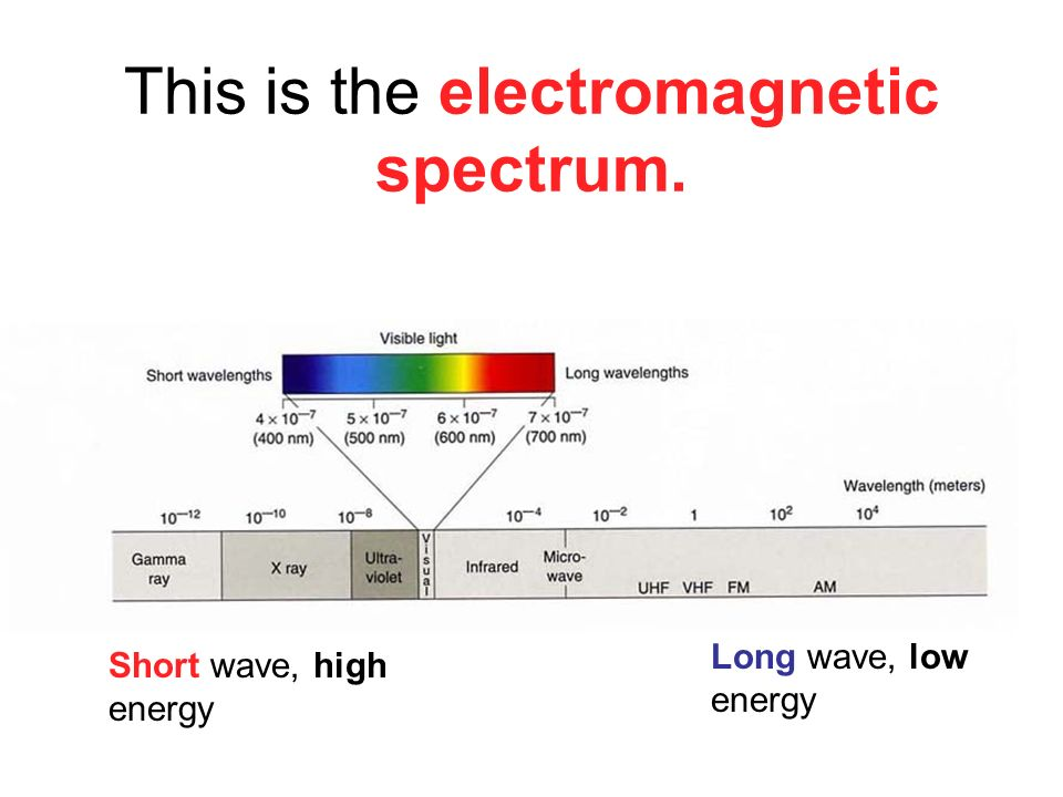 This is the electromagnetic spectrum.