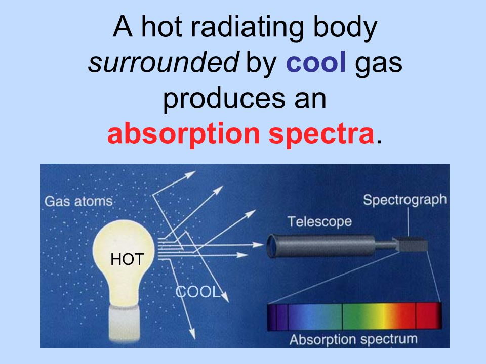 A hot radiating body surrounded by cool gas produces an absorption spectra.