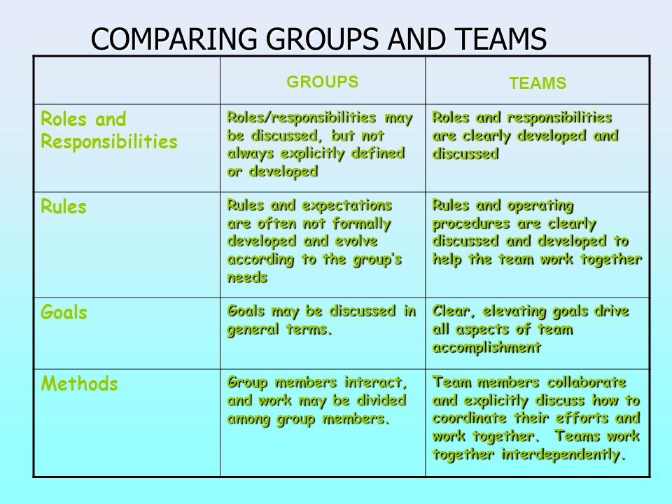 COMPARING GROUPS AND TEAMS