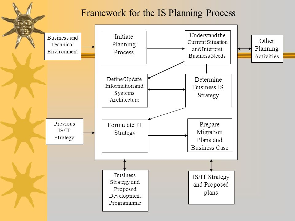 Framework for the IS Planning Process