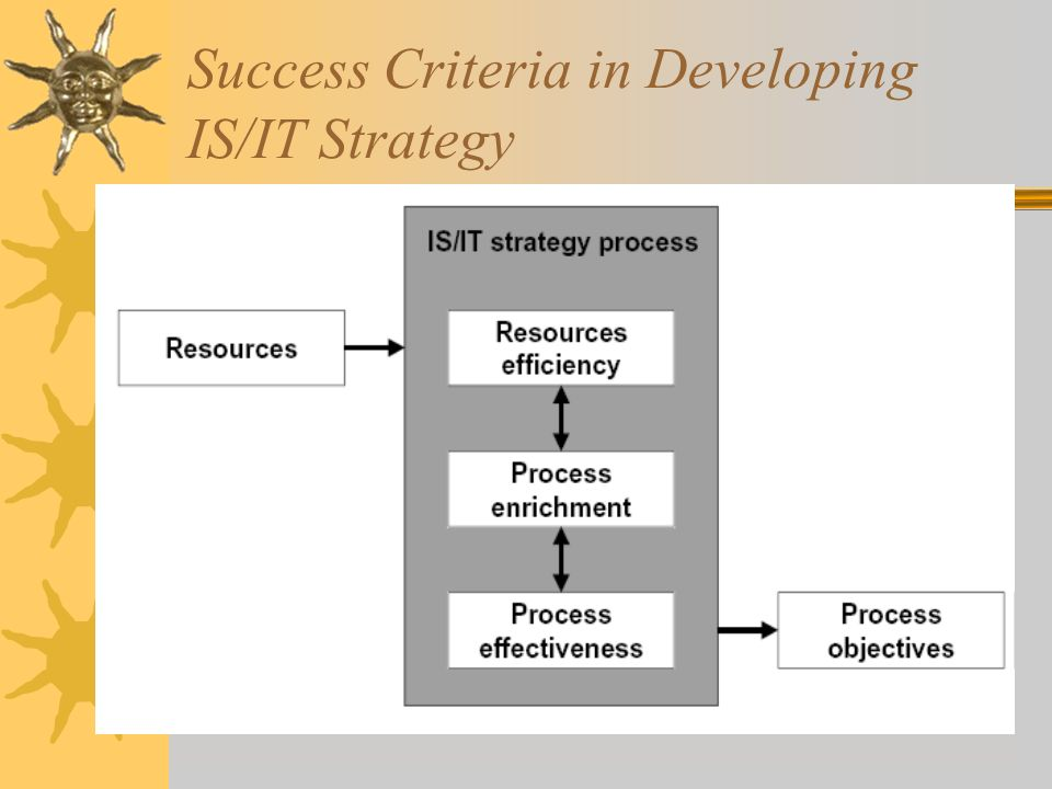 Success Criteria in Developing IS/IT Strategy