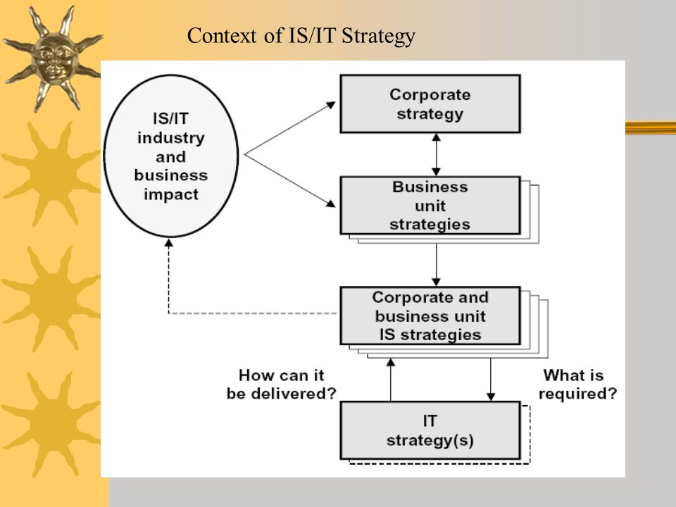 Context of IS/IT Strategy