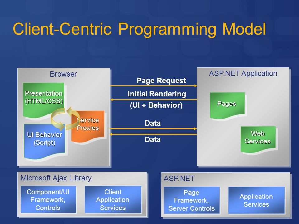 Introduce what is asp. Net ajax architecture of asp. Net ajax ppt.