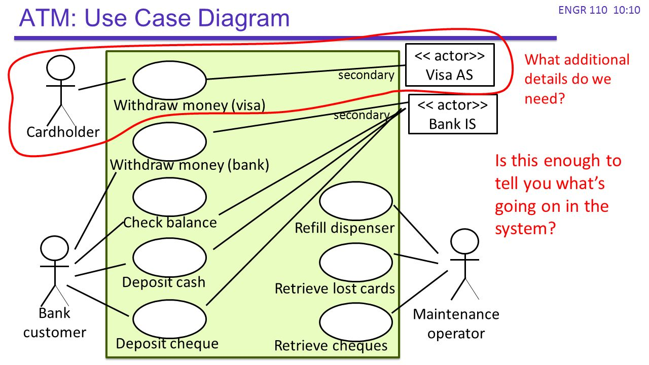 Atm Use Case Diagram