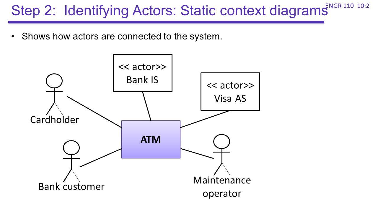 Rfid Context Diagram House Wiring Symbols Circuit System Diagrams Tekonsha P3 How It Works