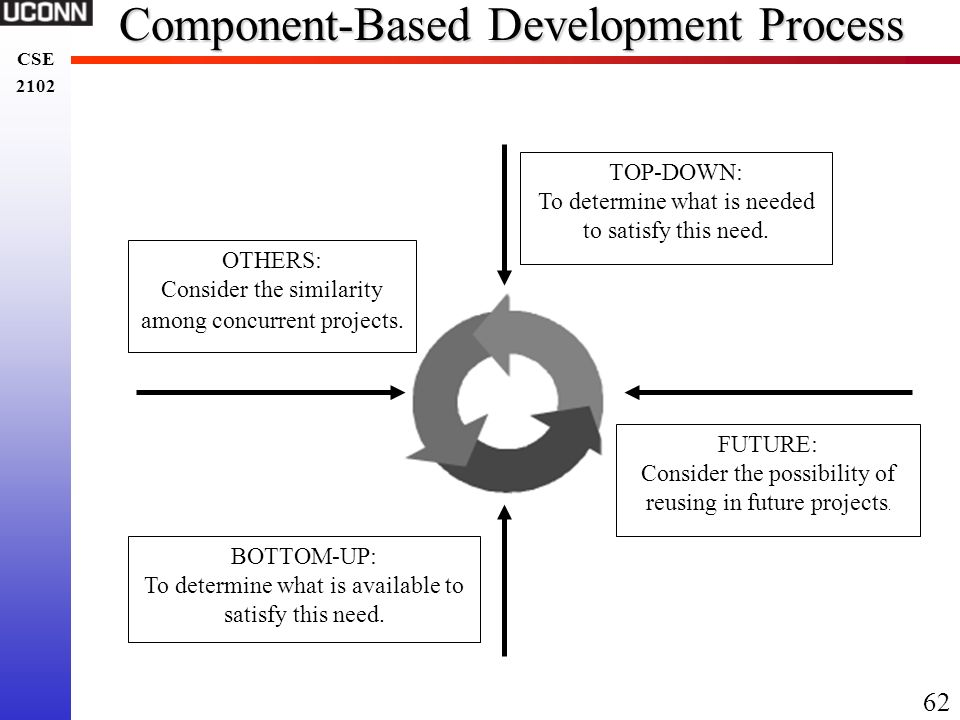 Component-Based Development Process