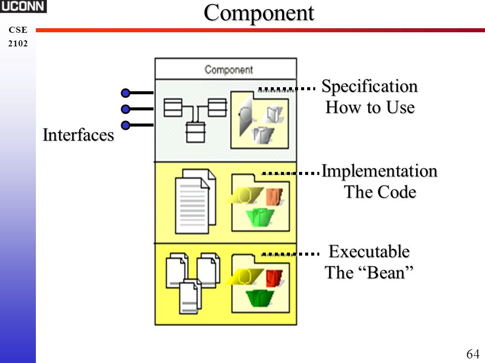 Component Specification How to Use Interfaces Implementation The Code