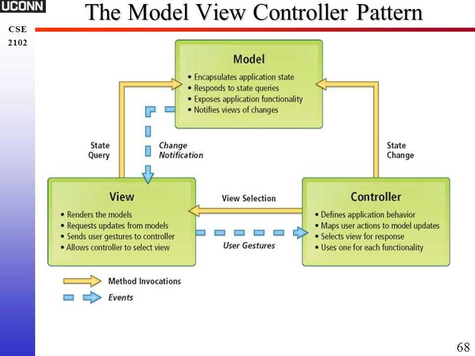 The Model View Controller Pattern