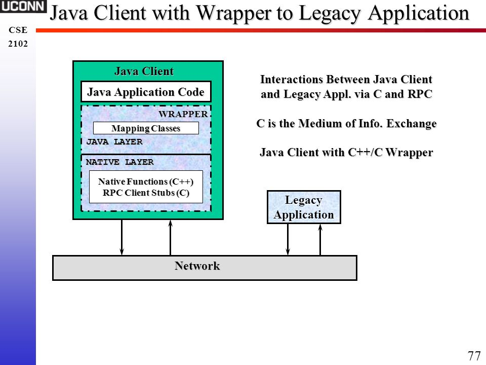 Java Client with Wrapper to Legacy Application
