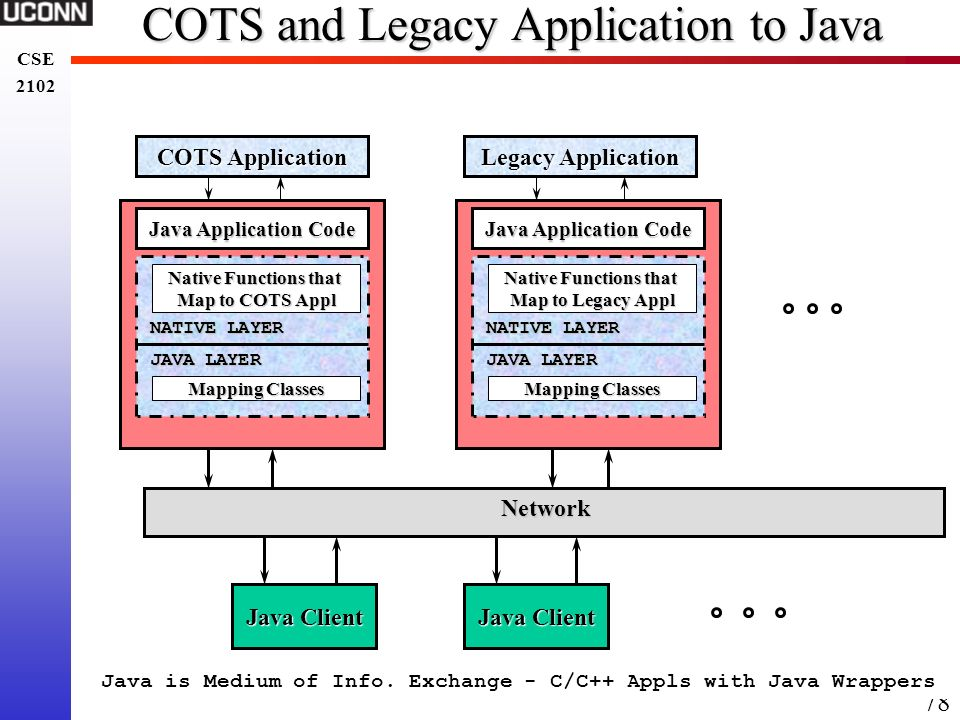 COTS and Legacy Application to Java