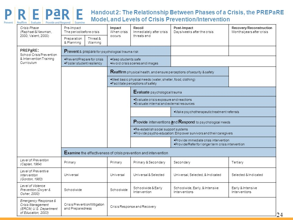 Handout 2: The Relationship Between Phases of a Crisis, the PREPaRE Model, and Levels of Crisis Prevention/Intervention