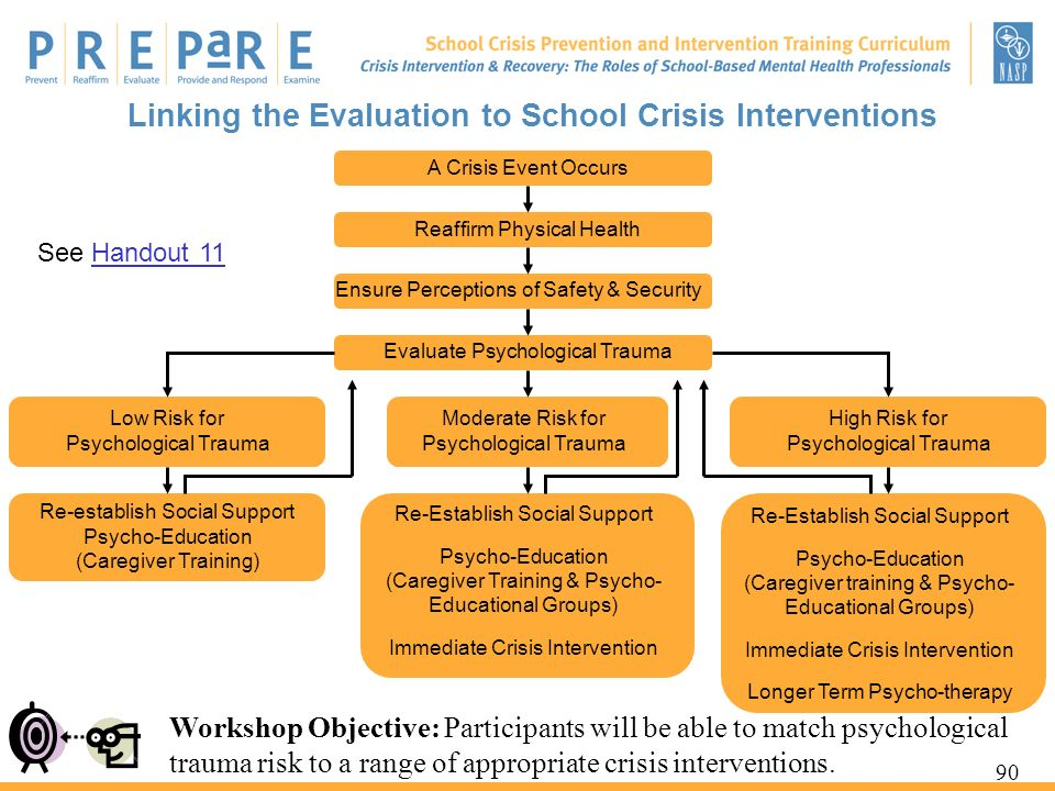 Linking the Evaluation to School Crisis Interventions