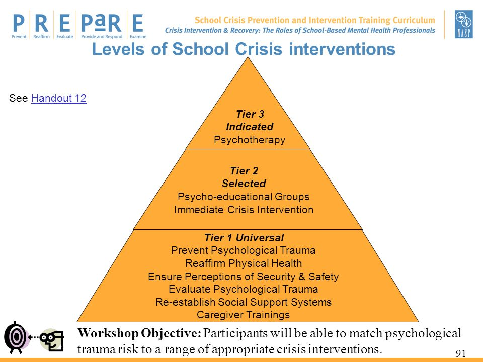 Levels of School Crisis interventions