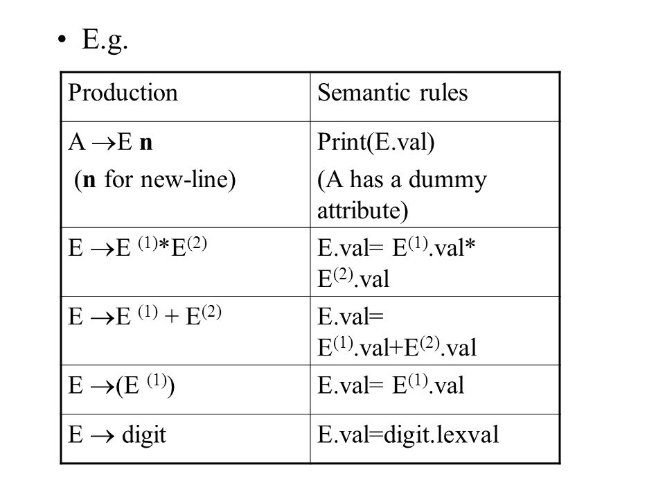 E.g. Production Semantic rules A E n (n for new-line) Print(E.val)
