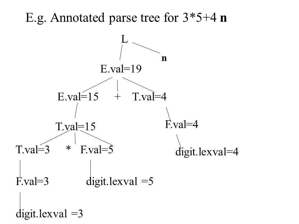 E.g. Annotated parse tree for 3*5+4 n