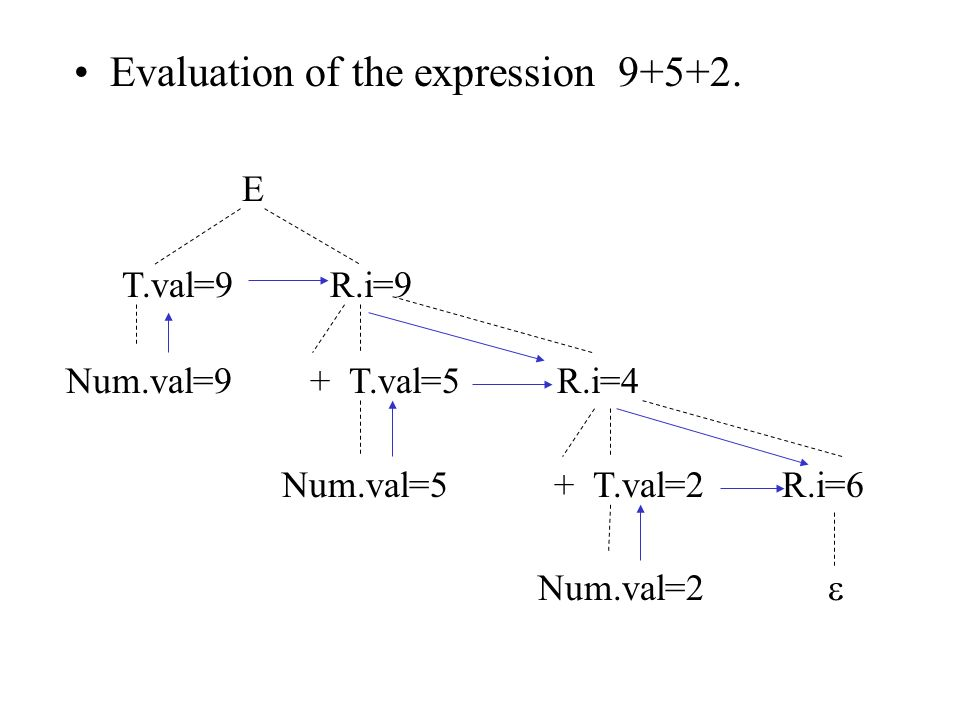 Evaluation of the expression