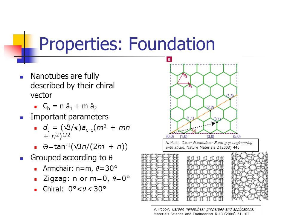 An Intoduction To Carbon Nanotubes Ppt Video Online Download