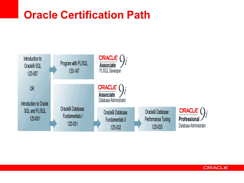 Oracle Certification Oracle Certification Oracle Overview 18
