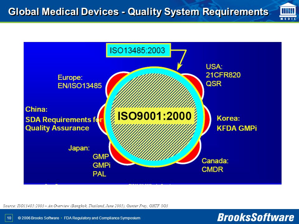 Global Medical Devices - Quality System Requirements