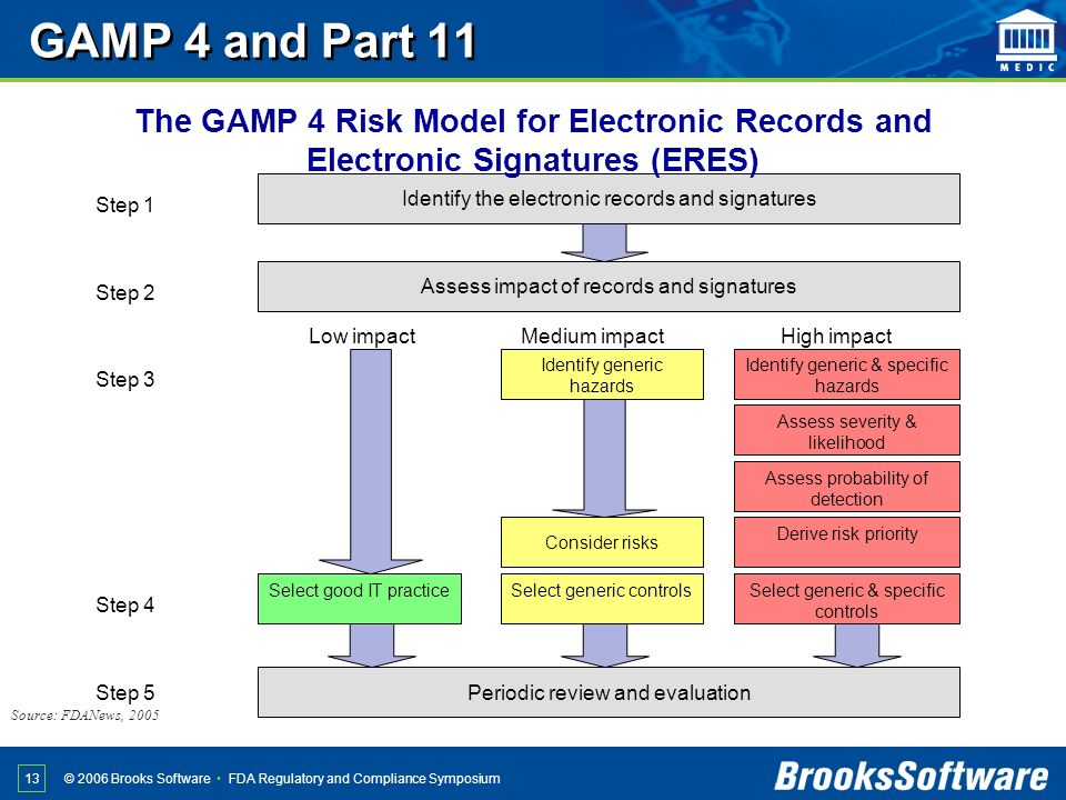 GAMP 4 and Part 11 The GAMP 4 Risk Model for Electronic Records and Electronic Signatures (ERES) Identify the electronic records and signatures.