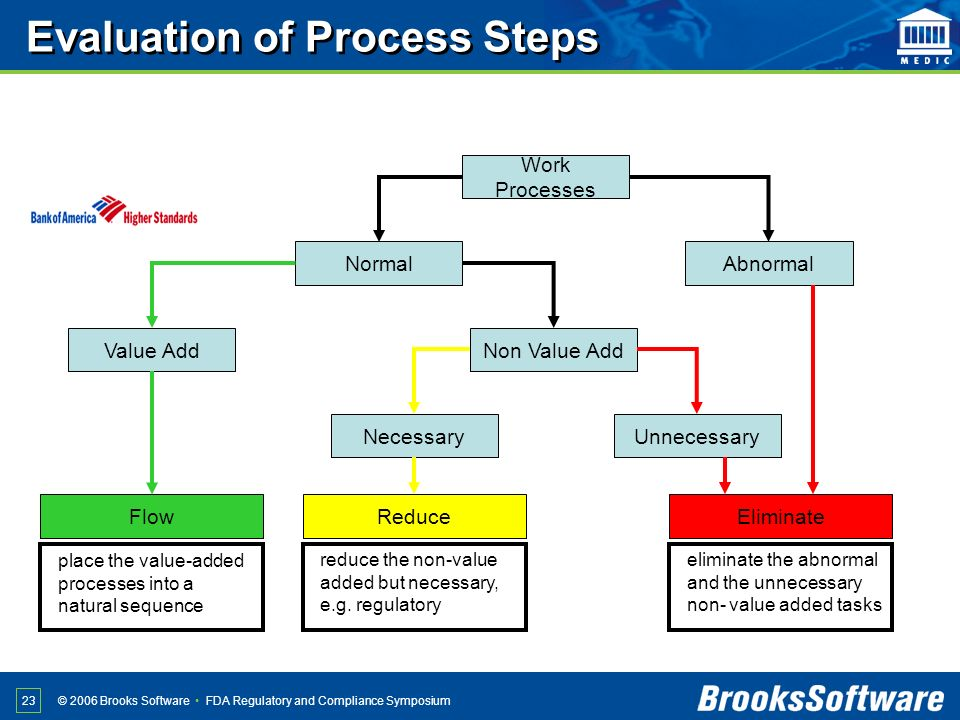 Evaluation of Process Steps