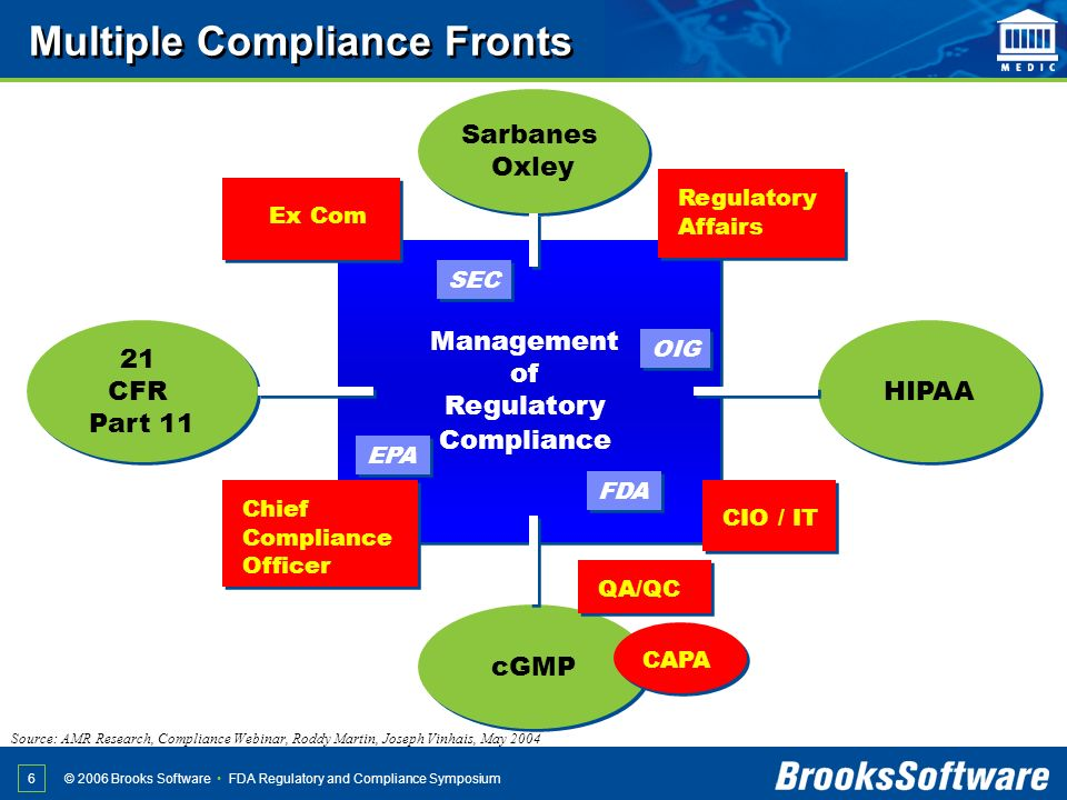 Multiple Compliance Fronts