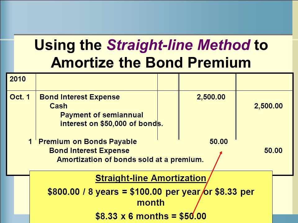 straight line method of amortization