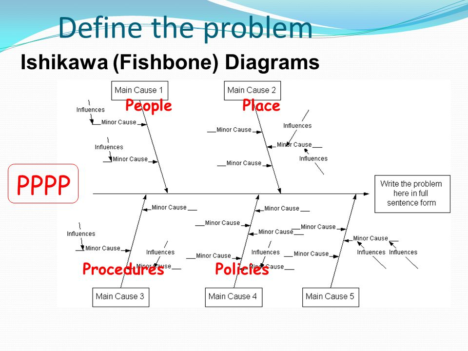 Training action for patient safety ppt download define the problem pppp ishikawa fishbone diagrams people place ccuart Image collections